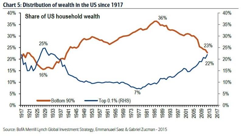 201510bofml-wealth-distribution