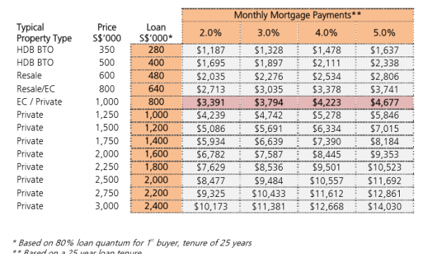 singapore-mortgage-repayment