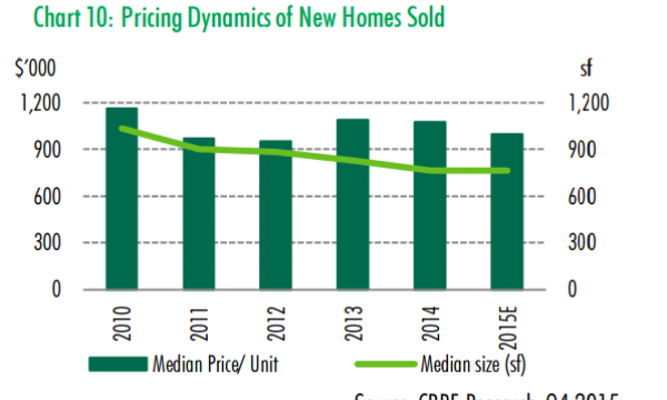 chart-home-pricing-dynamics-singapore-condo-size