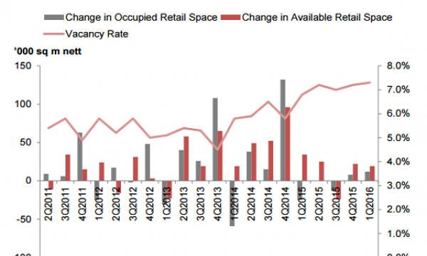 chart-retail-space