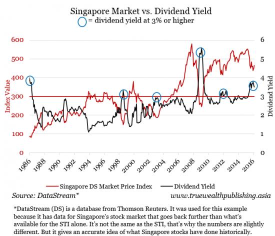 Singapore-Market-vs.-Dividend-Yield-e1462935136222