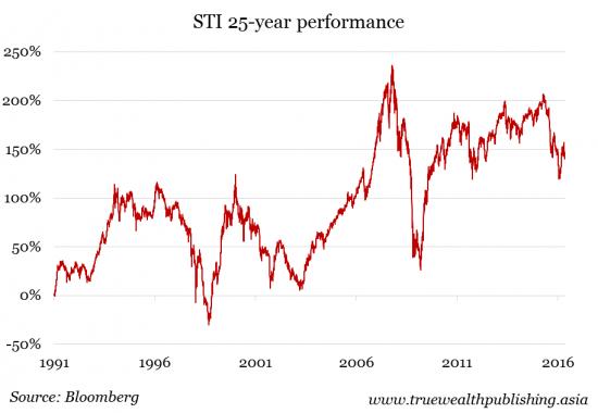 STI-25-year-performance-e1462935089605